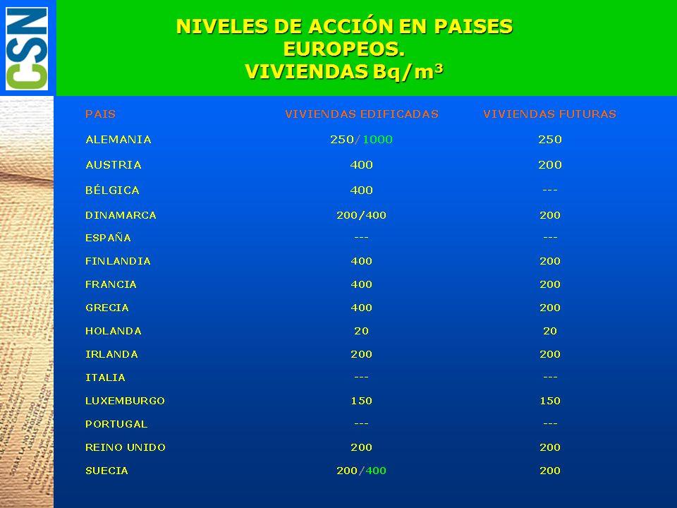 NIVELES DE ACCIÓN EN PAISES EUROPEOS. VIVIENDAS Bq/m 3