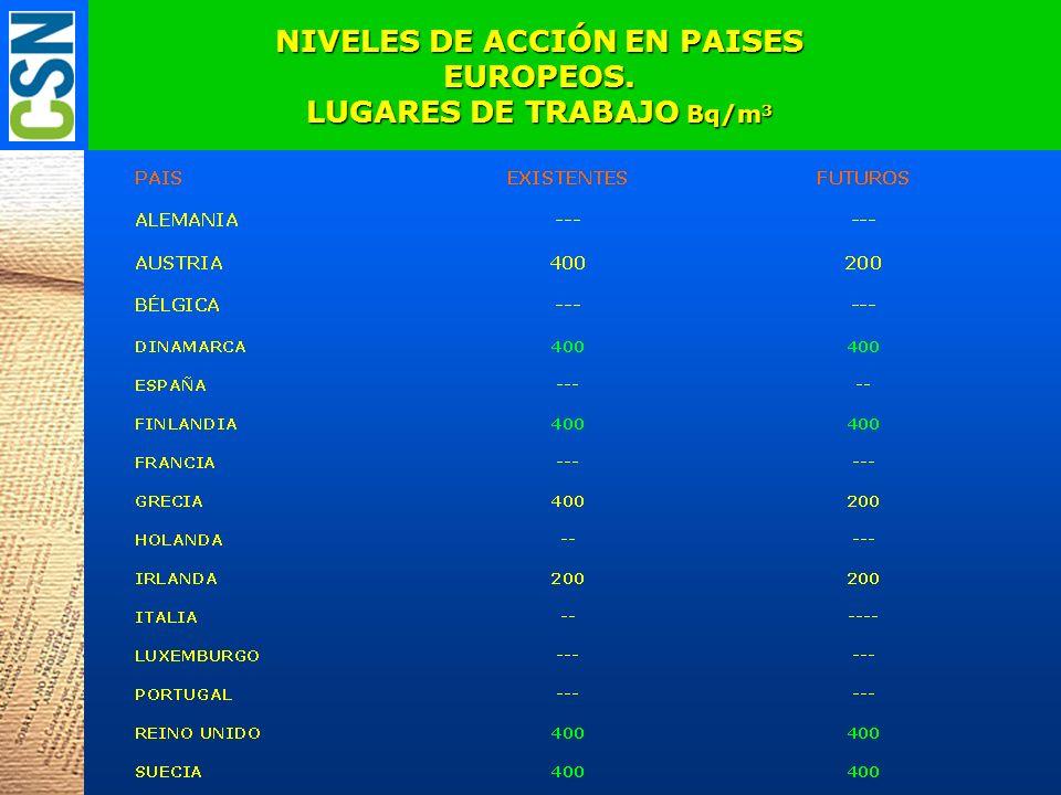 NIVELES DE ACCIÓN EN PAISES EUROPEOS. LUGARES DE TRABAJO Bq/m 3