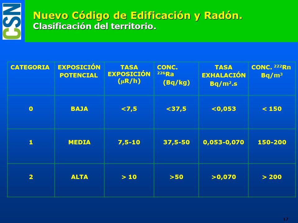 Nuevo Código de Edificación y Radón. Clasificación del territorio. CATEGORIAEXPOSICIÓN POTENCIAL TASA EXPOSICIÓN (R/h) CONC. 226 Ra (Bq/kg) TASA EXHAL
