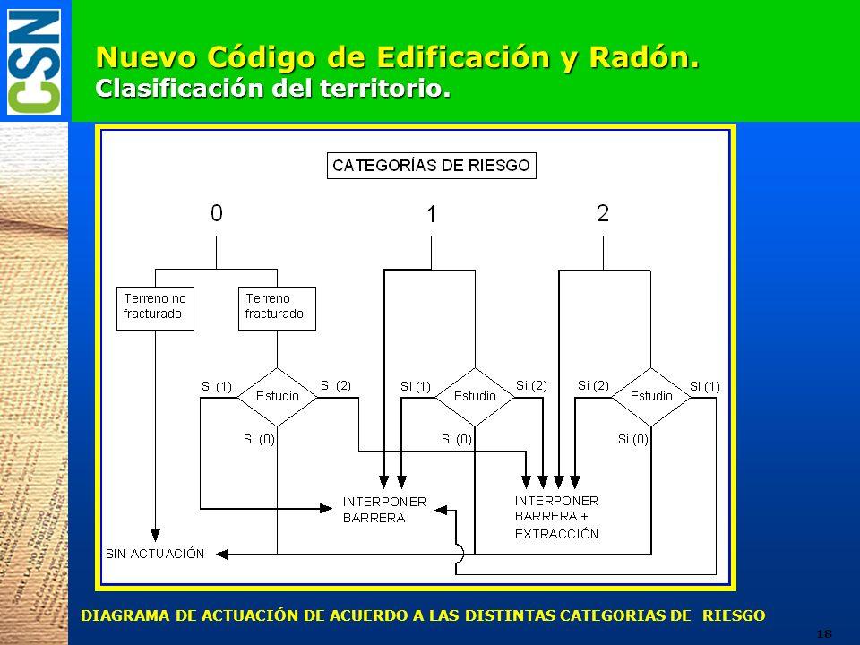 Nuevo Código de Edificación y Radón. Clasificación del territorio. DIAGRAMA DE ACTUACIÓN DE ACUERDO A LAS DISTINTAS CATEGORIAS DE RIESGO 18