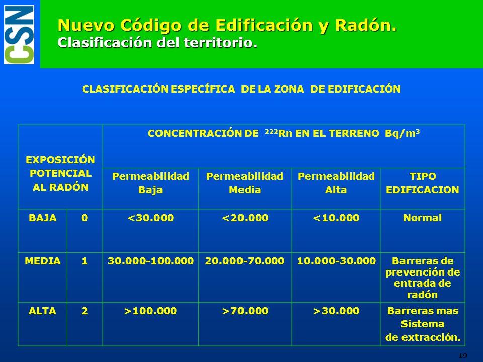 Nuevo Código de Edificación y Radón. Clasificación del territorio. EXPOSICIÓN POTENCIAL AL RADÓN CONCENTRACIÓN DE 222 Rn EN EL TERRENO Bq/m 3 Permeabi