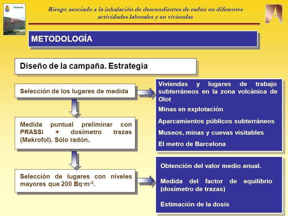 METODOLOGÍA Riesgo asociado a la inhalación de descendientes de radón en diferentes actividades laborales y en viviendas Diseño de la campaña.