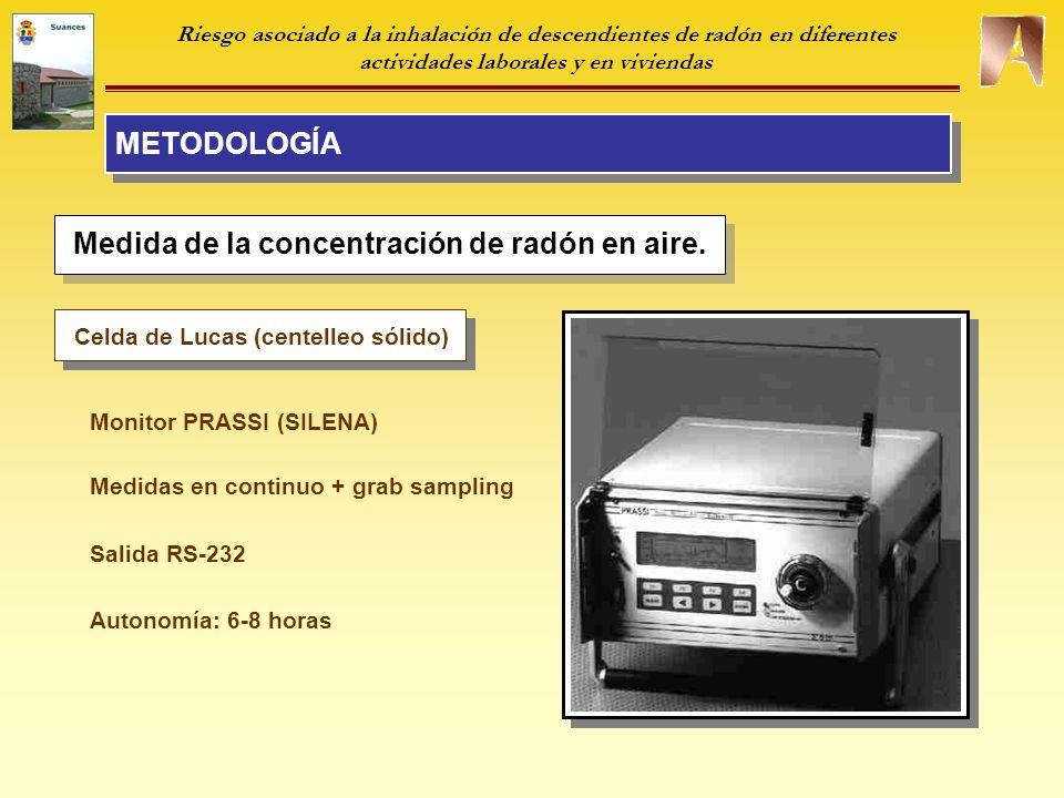 METODOLOGÍA Riesgo asociado a la inhalación de descendientes de radón en diferentes actividades laborales y en viviendas Control de calidad.