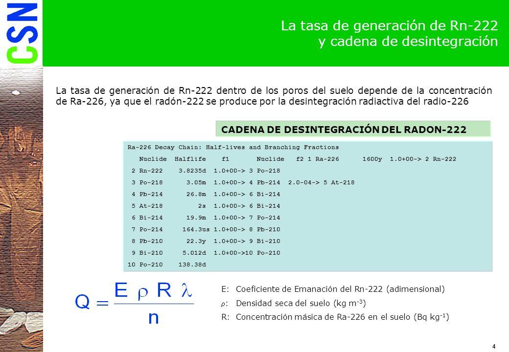 5 La ecuación de la tasa de emanación de Rn-222 Utilizando las siguientes condiciones de contorno: C(z a )=0.La concentración de Rn-222 en la interfase aire-suelo es cero J(z=0)=0.El flujo de Rn-222 es cero en la parte más baja del suelo contaminado La ecuación de difusión en un estado estacionario se convierte en la expresión La solución analítica de la ecuación de difusión estacionaria es: