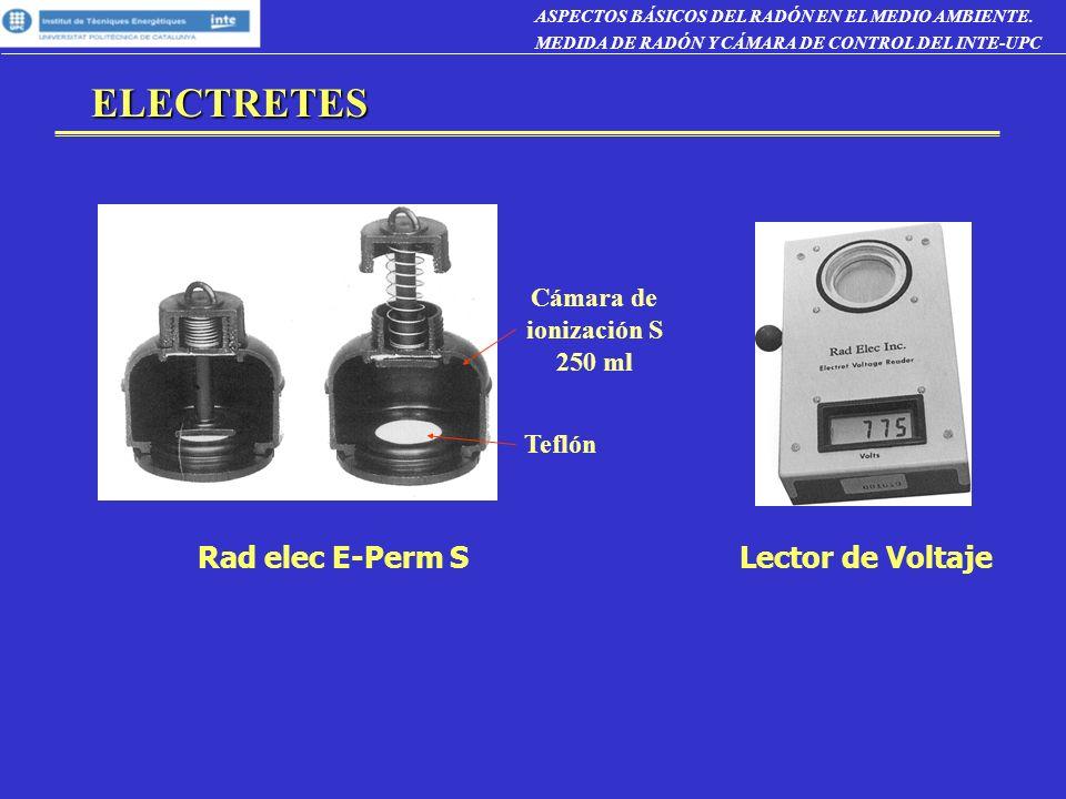 ELECTRETES ASPECTOS BÁSICOS DEL RADÓN EN EL MEDIO AMBIENTE.