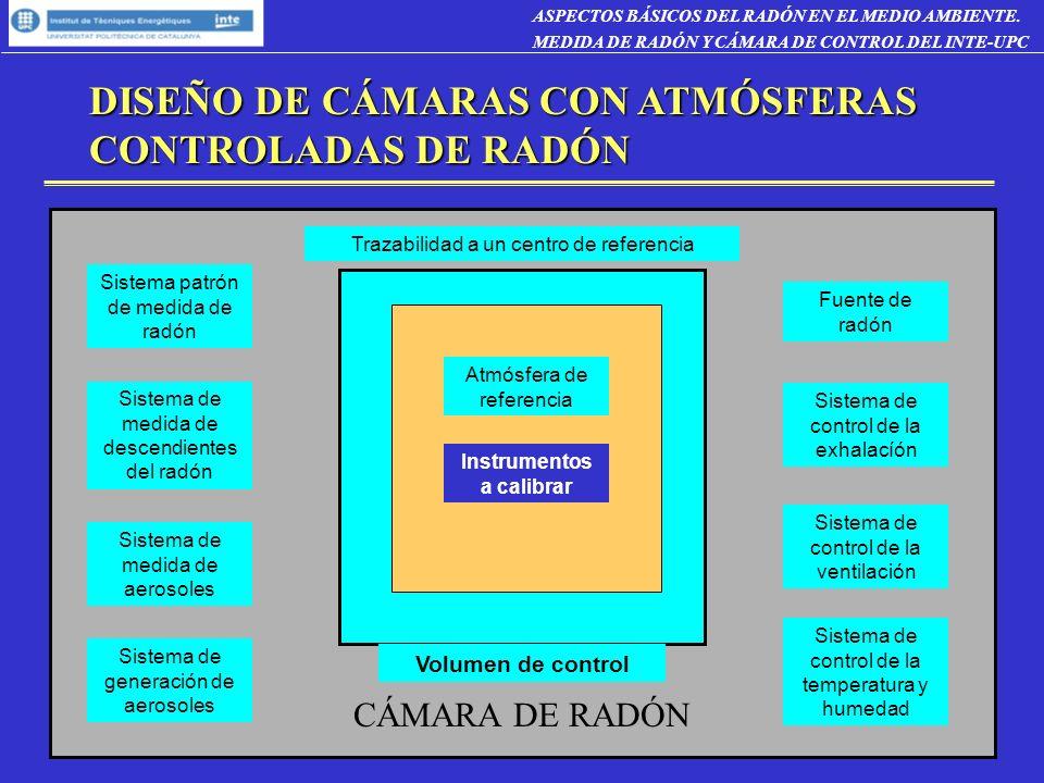 DISEÑO DE CÁMARAS CON ATMÓSFERAS CONTROLADAS DE RADÓN Trazabilidad a un centro de referencia Sistema patrón de medida de radón Sistema de medida de descendientes del radón Sistema de medida de aerosoles Fuente de radón Sistema de control de la temperatura y humedad Sistema de generación de aerosoles Sistema de control de la ventilación CÁMARA DE RADÓN Instrumentos a calibrar Atmósfera de referencia Volumen de control ASPECTOS BÁSICOS DEL RADÓN EN EL MEDIO AMBIENTE.
