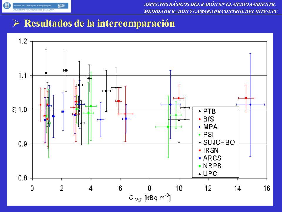 Resultados de la intercomparación ASPECTOS BÁSICOS DEL RADÓN EN EL MEDIO AMBIENTE.