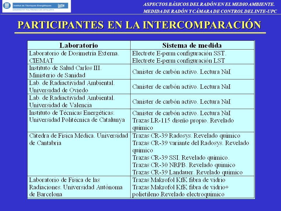 PARTICIPANTES EN LA INTERCOMPARACIÓN PARTICIPANTES EN LA INTERCOMPARACIÓN ASPECTOS BÁSICOS DEL RADÓN EN EL MEDIO AMBIENTE.