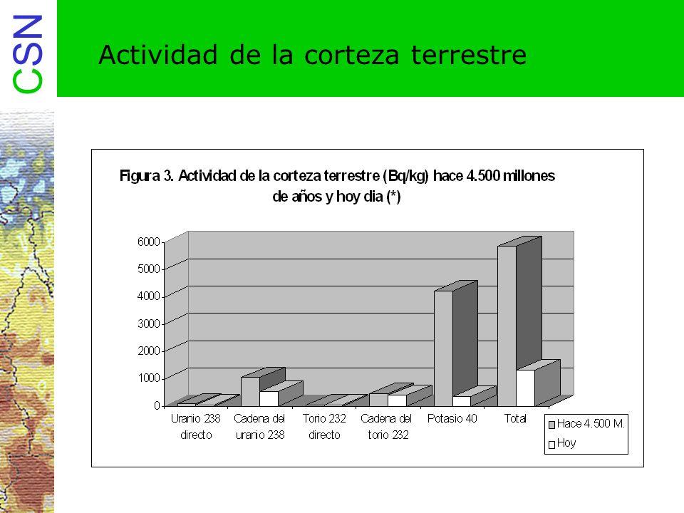 CSN 6.Proyecto Marna Medidas de tasa de exposición utilizadas Medidas aéreas Cuentas totales.