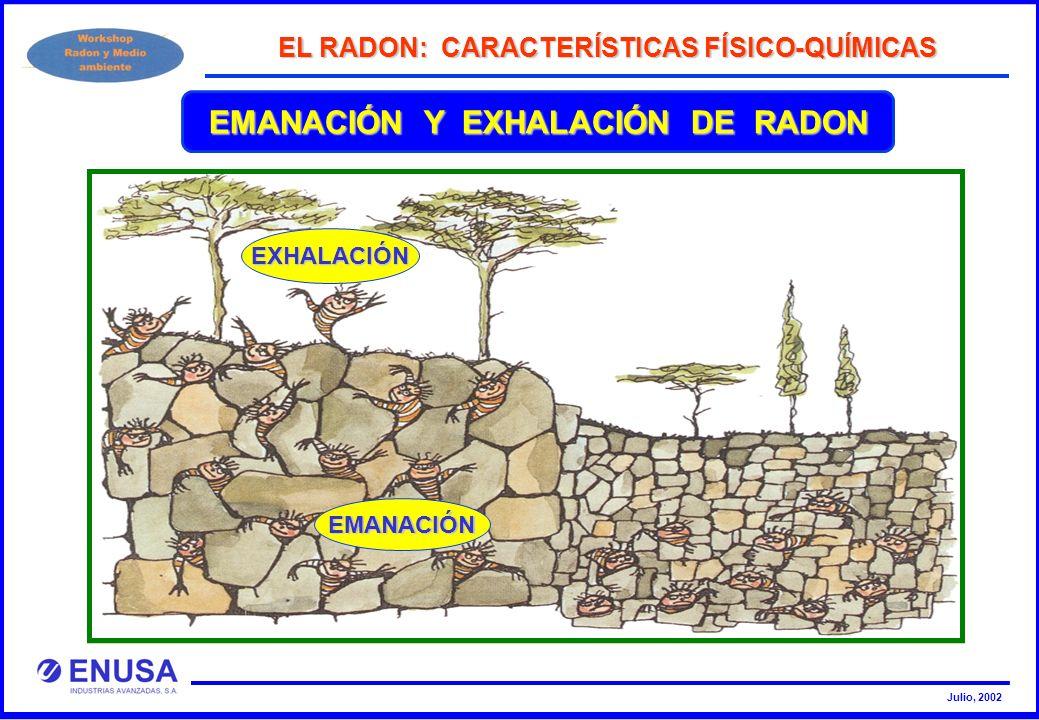 Julio, 2002 EMANACIÓN Y EXHALACIÓN DE RADON EMANACIÓN EL RADON: CARACTERÍSTICAS FÍSICO-QUÍMICAS EXHALACIÓN