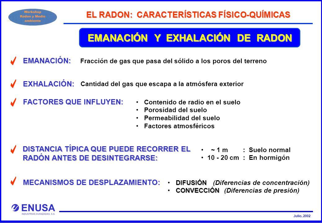Julio, 2002 EMANACIÓN Y EXHALACIÓN DE RADON EL RADON: CARACTERÍSTICAS FÍSICO-QUÍMICAS EMANACIÓN: Fracción de gas que pasa del sólido a los poros del t