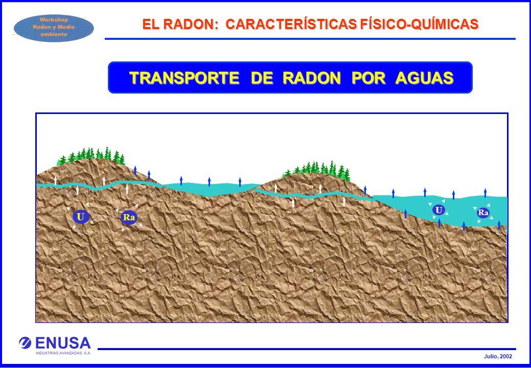 Julio, 2002 EL RADON: CARACTERÍSTICAS FÍSICO-QUÍMICAS U Ra U TRANSPORTE DE RADON POR AGUAS