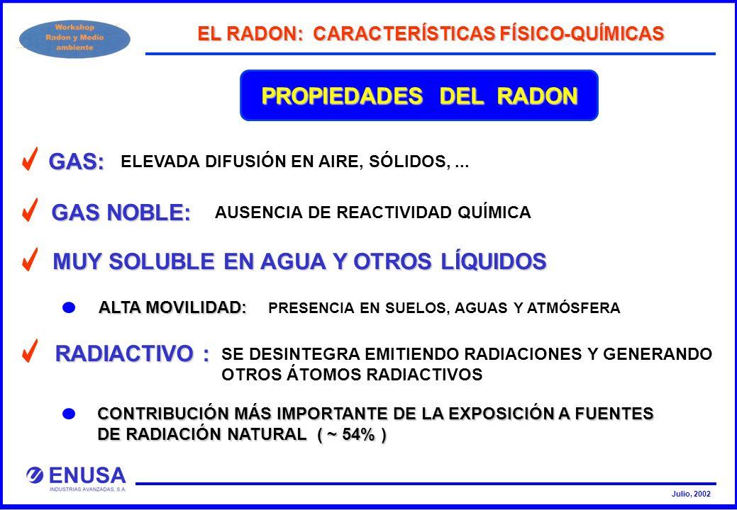 Julio, 2002 PROPIEDADES DEL RADON GAS: ELEVADA DIFUSIÓN EN AIRE, SÓLIDOS,... RADIACTIVO : SE DESINTEGRA EMITIENDO RADIACIONES Y GENERANDO OTROS ÁTOMOS