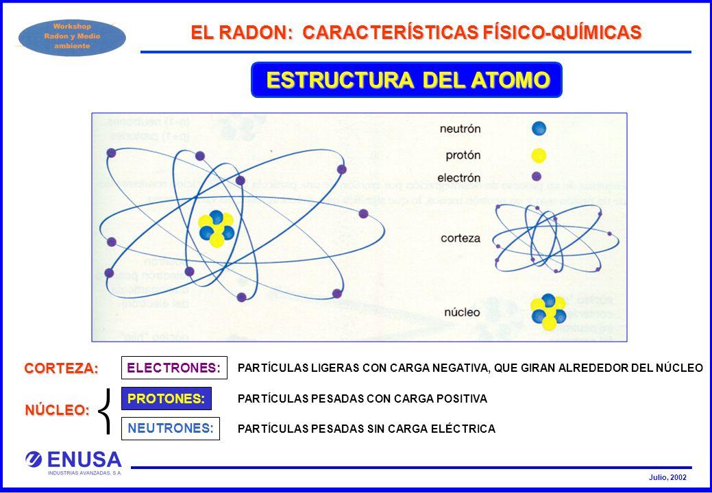 ESTRUCTURA DEL ATOMO EL RADON: CARACTERÍSTICAS FÍSICO-QUÍMICAS CORTEZA: ELECTRONES: PARTÍCULAS LIGERAS CON CARGA NEGATIVA, QUE GIRAN ALREDEDOR DEL NÚC