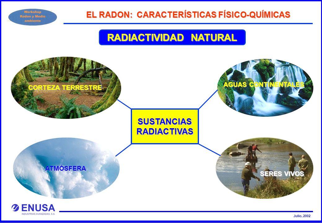 Julio, 2002 RADIACTIVIDAD NATURAL EL RADON: CARACTERÍSTICAS FÍSICO-QUÍMICAS SUSTANCIASRADIACTIVAS SERES VIVOS AGUAS CONTINENTALES ATMÓSFERA CORTEZA TE
