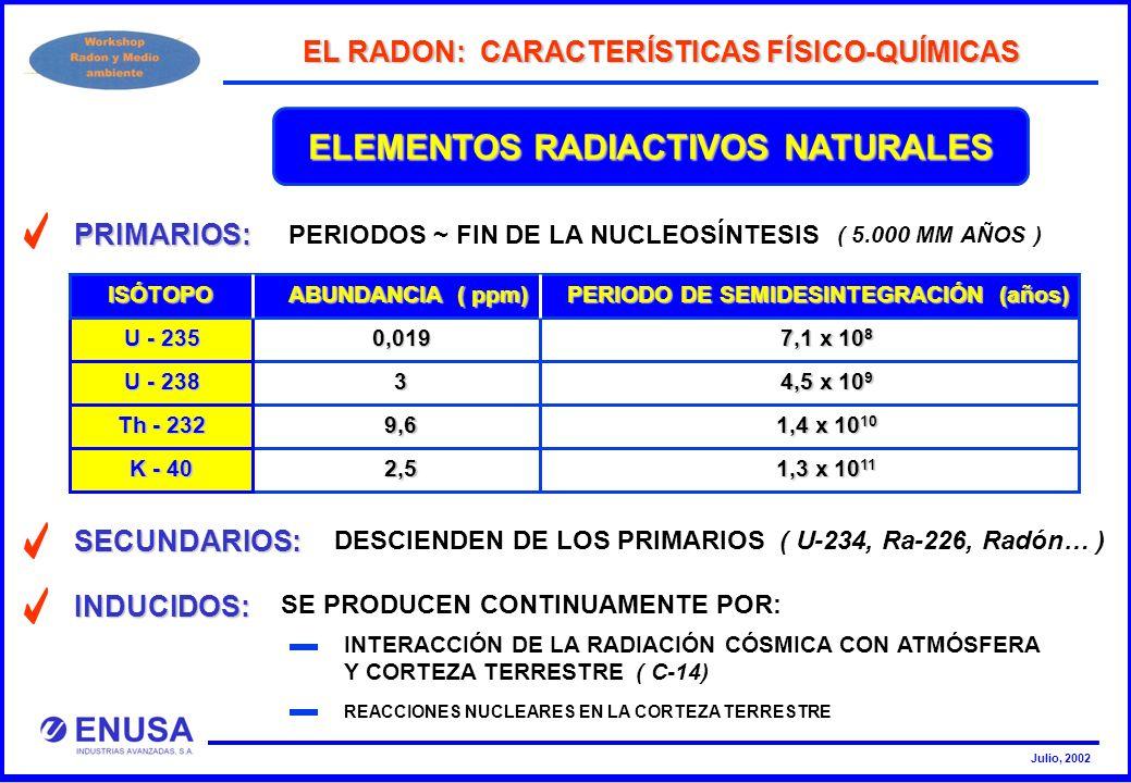 Julio, 2002 ELEMENTOS RADIACTIVOS NATURALES SECUNDARIOS: DESCIENDEN DE LOS PRIMARIOS ( U-234, Ra-226, Radón… ) EL RADON: CARACTERÍSTICAS FÍSICO-QUÍMIC