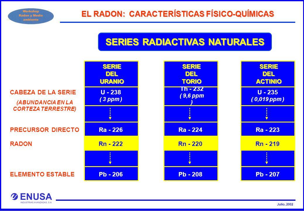 Julio, 2002 SERIES RADIACTIVAS NATURALES SERIE DEL URANIO U - 238 ( 3 ppm ) Pb - 206 SERIE DEL TORIO Th - 232 ( 9,6 ppm ) Ra - 224 Pb - 208 SERIE DEL