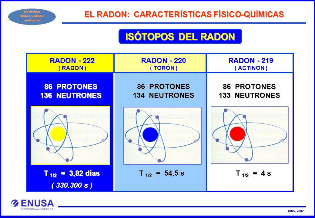 Julio, 2002 ISÓTOPOS DEL RADON EL RADON: CARACTERÍSTICAS FÍSICO-QUÍMICAS RADON - 220 ( TORÓN ) RADON - 219 ( ACTINON ) 86 PROTONES 134 NEUTRONES 86 PR