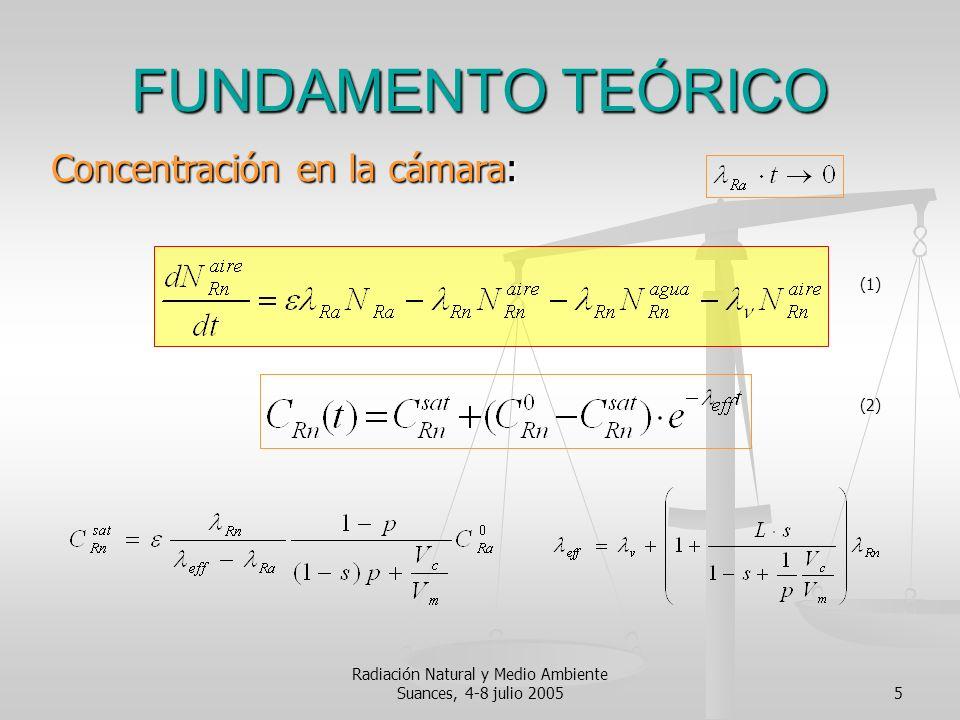 Radiación Natural y Medio Ambiente Suances, 4-8 julio 20055 FUNDAMENTO TEÓRICO Concentración en la cámara: (1) (2)