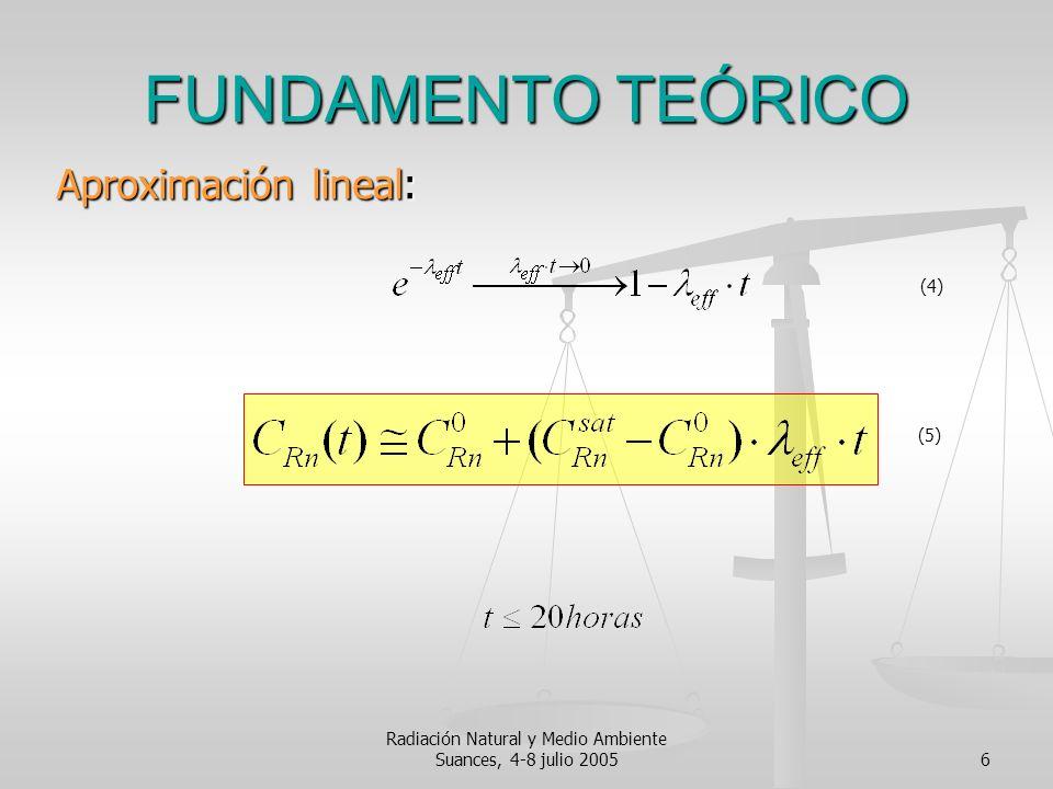 Radiación Natural y Medio Ambiente Suances, 4-8 julio 20056 FUNDAMENTO TEÓRICO Aproximación lineal: (4) (5)