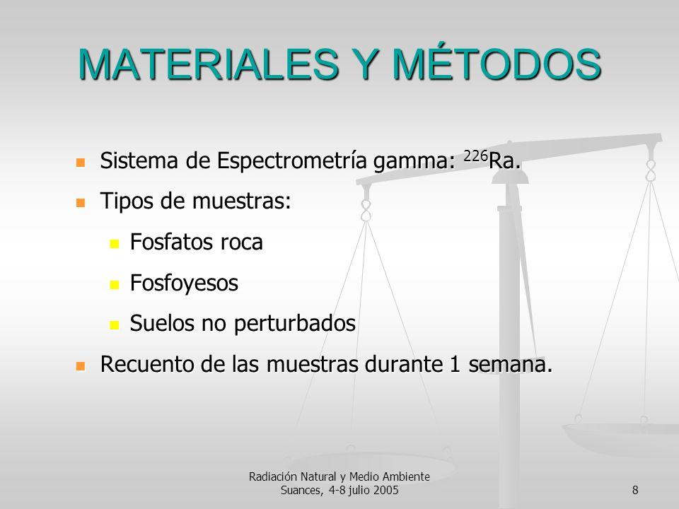 Radiación Natural y Medio Ambiente Suances, 4-8 julio 20058 MATERIALES Y MÉTODOS Sistema de Espectrometría gamma: 226 Ra. Sistema de Espectrometría ga