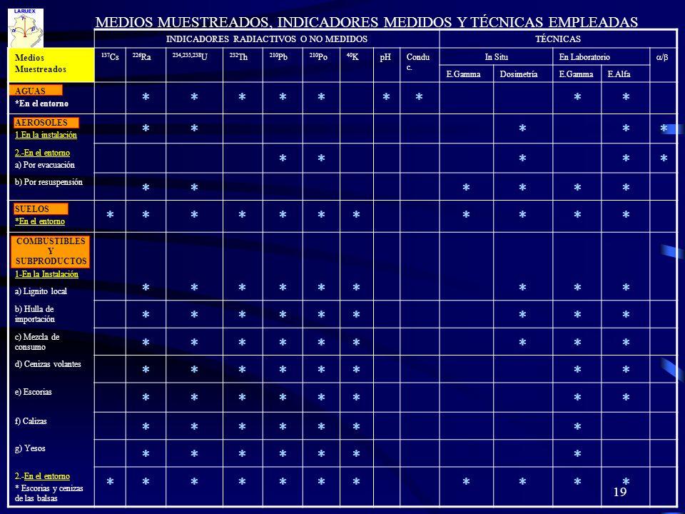 19 INDICADORES RADIACTIVOS O NO MEDIDOSTÉCNICAS Medios Muestreados 137 Cs 226 Ra 234,235,238 U 232 Th 210 Pb 210 Po 40 KpHCondu c. In SituEn Laborator