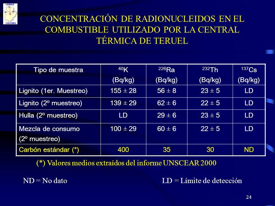 24 CONCENTRACIÓN DE RADIONUCLEIDOS EN EL COMBUSTIBLE UTILIZADO POR LA CENTRAL TÉRMICA DE TERUEL Tipo de muestra 40 K (Bq/kg) 226 Ra (Bq/kg) 232 Th (Bq