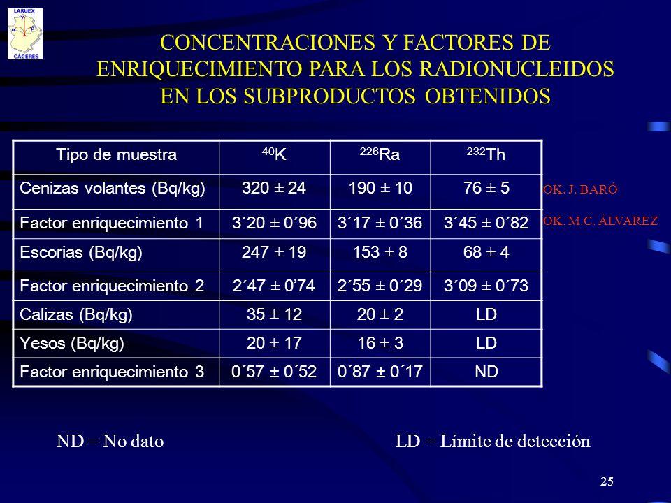 25 CONCENTRACIONES Y FACTORES DE ENRIQUECIMIENTO PARA LOS RADIONUCLEIDOS EN LOS SUBPRODUCTOS OBTENIDOS Tipo de muestra 40 K 226 Ra 232 Th Cenizas vola