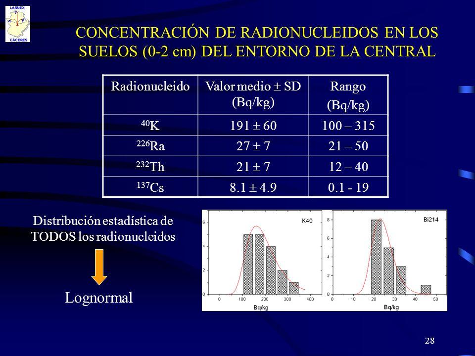 28 CONCENTRACIÓN DE RADIONUCLEIDOS EN LOS SUELOS (0-2 cm) DEL ENTORNO DE LA CENTRAL Radionucleido Valor medio SD (Bq/kg) Rango (Bq/kg) 40 K 191 60 100
