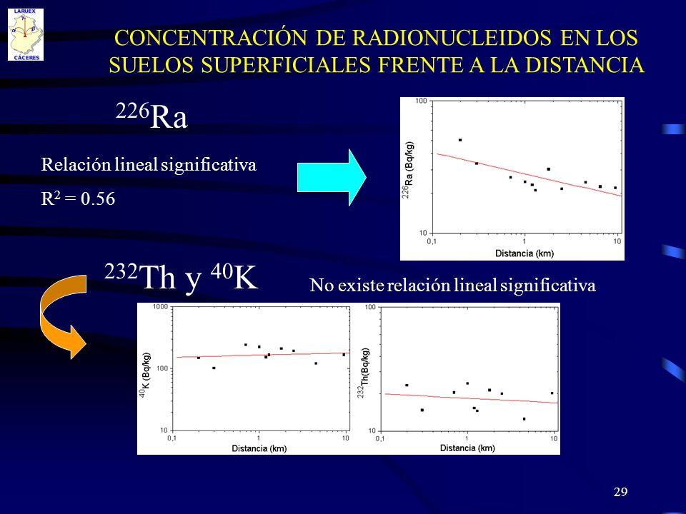 29 CONCENTRACIÓN DE RADIONUCLEIDOS EN LOS SUELOS SUPERFICIALES FRENTE A LA DISTANCIA Relación lineal significativa R 2 = 0.56 226 Ra 232 Th y 40 K No