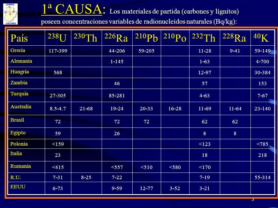 3 1ª CAUSA: Los materiales de partida (carbones y lígnitos) poseen concentraciones variables de radionucleidos naturales (Bq/kg): País 238 U 230 Th 22