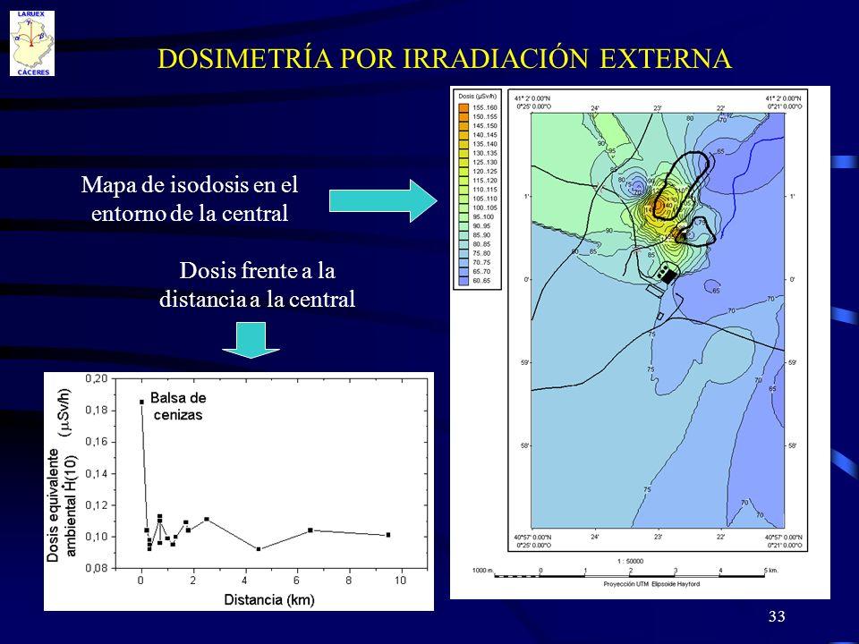 33 DOSIMETRÍA POR IRRADIACIÓN EXTERNA Mapa de isodosis en el entorno de la central Dosis frente a la distancia a la central