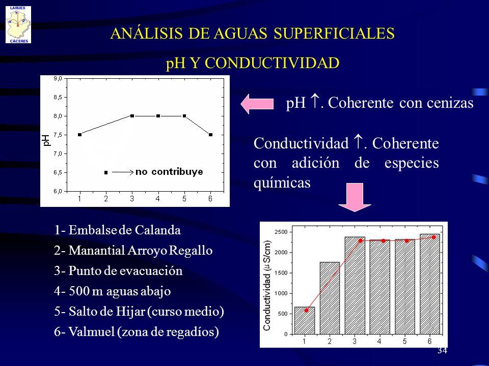 34 ANÁLISIS DE AGUAS SUPERFICIALES pH Y CONDUCTIVIDAD 1- Embalse de Calanda 2- Manantial Arroyo Regallo 3- Punto de evacuación 4- 500 m aguas abajo 5-