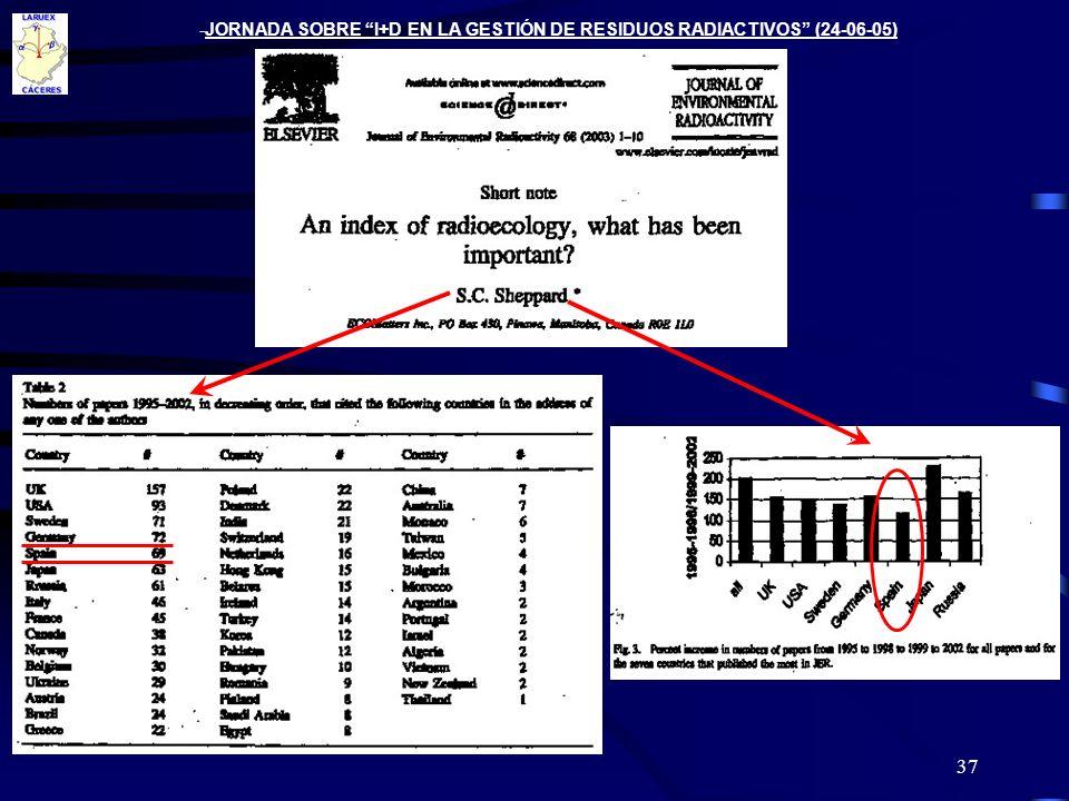 37 -JORNADA SOBRE I+D EN LA GESTIÓN DE RESIDUOS RADIACTIVOS (24-06-05)