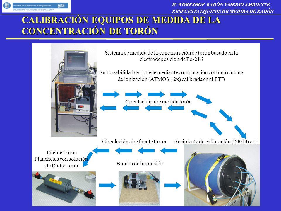 CALIBRACIÓN EQUIPOS DE MEDIDA DE LA CONCENTRACIÓN DE TORÓN Recipiente de calibración (200 litros) Bomba de impulsión Fuente Torón Planchetas con soluc