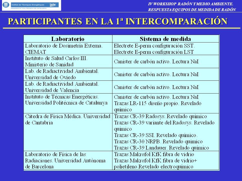 PARTICIPANTES EN LA 1ª INTERCOMPARACIÓN PARTICIPANTES EN LA 1ª INTERCOMPARACIÓN IV WORKSHOP RADÓN Y MEDIO AMBIENTE. RESPUESTA EQUIPOS DE MEDIDA DE RAD