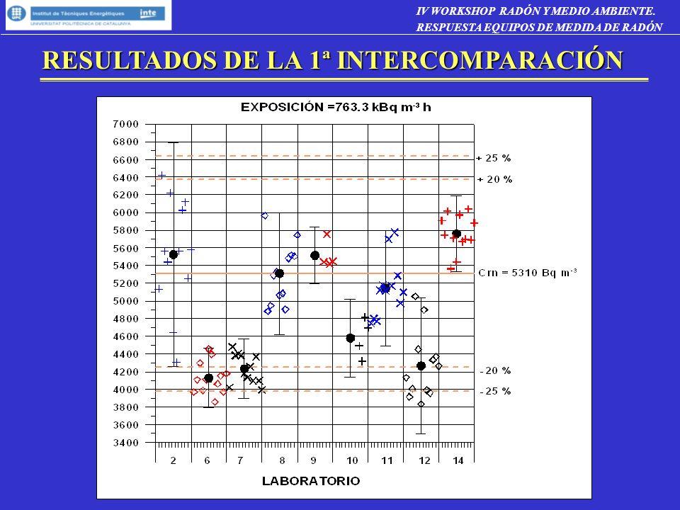 RESULTADOS DE LA 1ª INTERCOMPARACIÓN IV WORKSHOP RADÓN Y MEDIO AMBIENTE. RESPUESTA EQUIPOS DE MEDIDA DE RADÓN