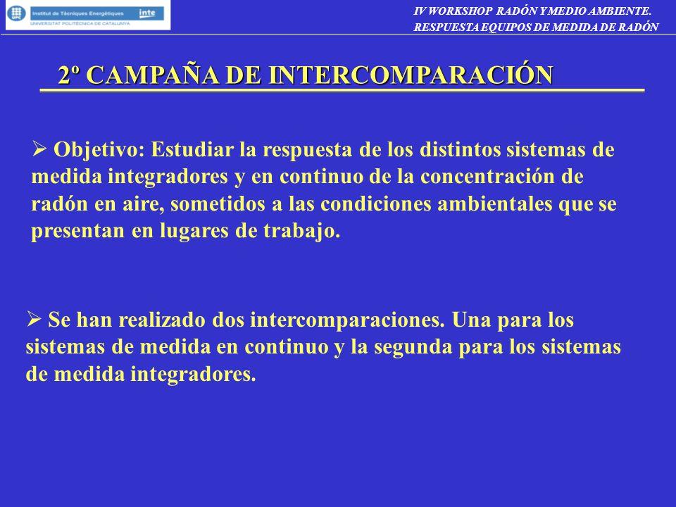 2º CAMPAÑA DE INTERCOMPARACIÓN Objetivo: Estudiar la respuesta de los distintos sistemas de medida integradores y en continuo de la concentración de r