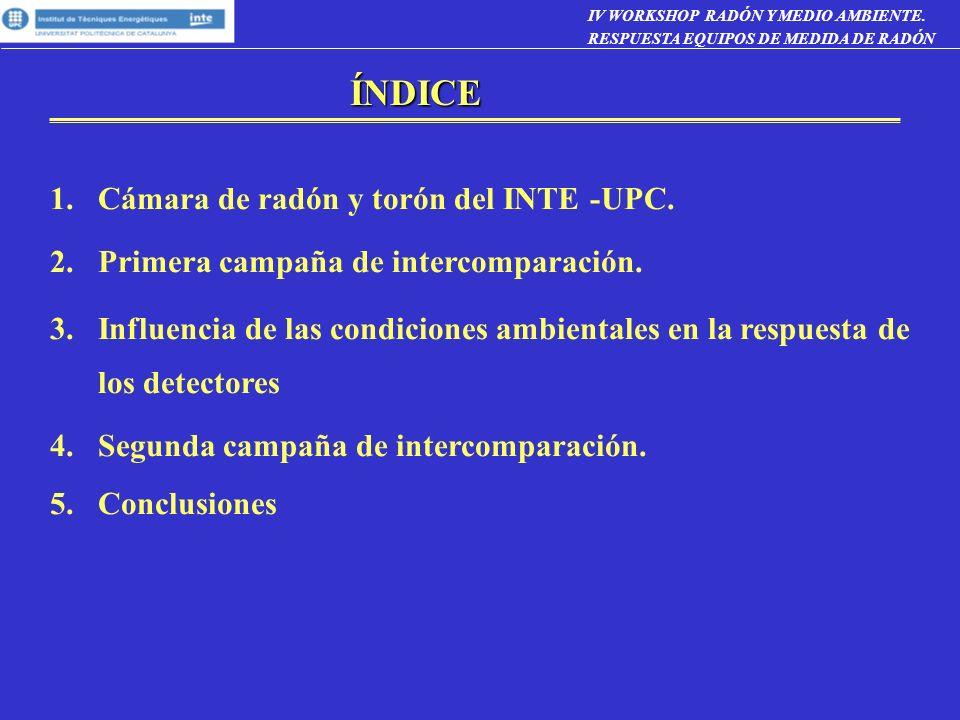 ÍNDICE 1.Cámara de radón y torón del INTE -UPC. 2.Primera campaña de intercomparación. 3.Influencia de las condiciones ambientales en la respuesta de
