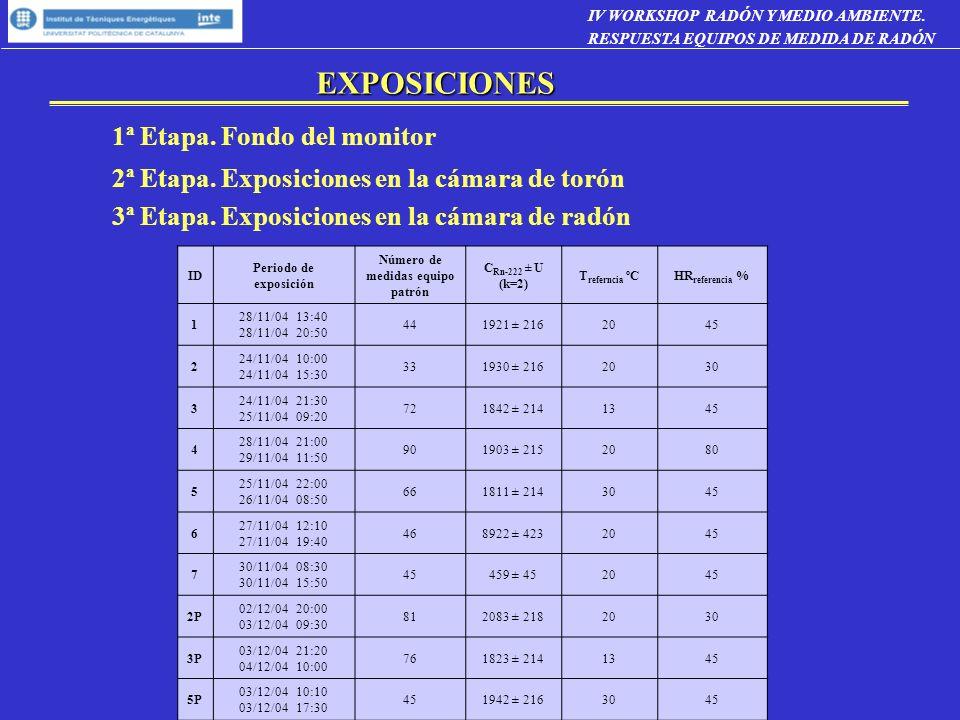 EXPOSICIONES 1ª Etapa. Fondo del monitor 2ª Etapa. Exposiciones en la cámara de torón 3ª Etapa. Exposiciones en la cámara de radón ID Periodo de expos