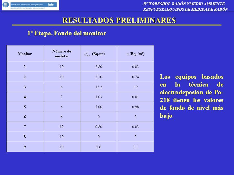 1ª Etapa. Fondo del monitor Monitor Número de medidas (Bq/m 3 )u (Bq /m 3 ) 1102.800.83 2102.100.74 3612.21.2 471.030.81 563.000.98 6600 7100.800.83 8