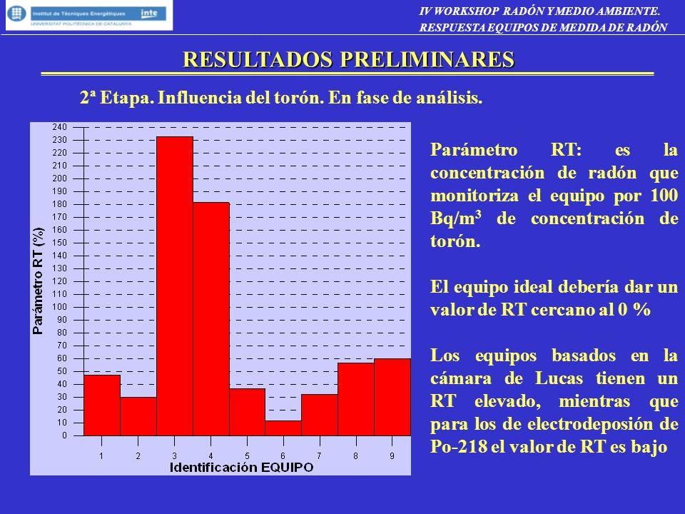 2ª Etapa. Influencia del torón. En fase de análisis. Parámetro RT: es la concentración de radón que monitoriza el equipo por 100 Bq/m 3 de concentraci