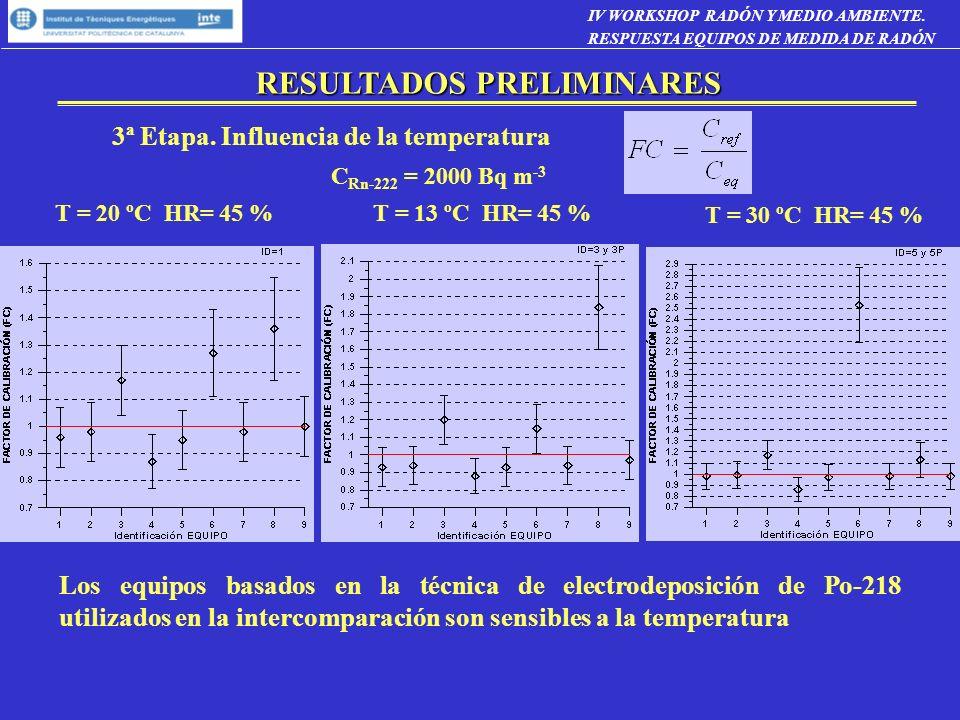 3ª Etapa. Influencia de la temperatura T = 20 ºC HR= 45 %T = 13 ºC HR= 45 % T = 30 ºC HR= 45 % C Rn-222 = 2000 Bq m -3 Los equipos basados en la técni