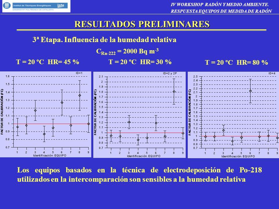 3ª Etapa. Influencia de la humedad relativa T = 20 ºC HR= 45 %T = 20 ºC HR= 30 % T = 20 ºC HR= 80 % C Rn-222 = 2000 Bq m -3 Los equipos basados en la