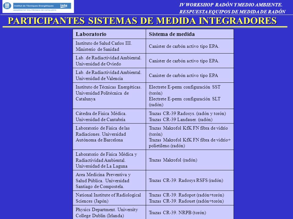 PARTICIPANTES SISTEMAS DE MEDIDA INTEGRADORES IV WORKSHOP RADÓN Y MEDIO AMBIENTE. RESPUESTA EQUIPOS DE MEDIDA DE RADÓN LaboratorioSistema de medida In