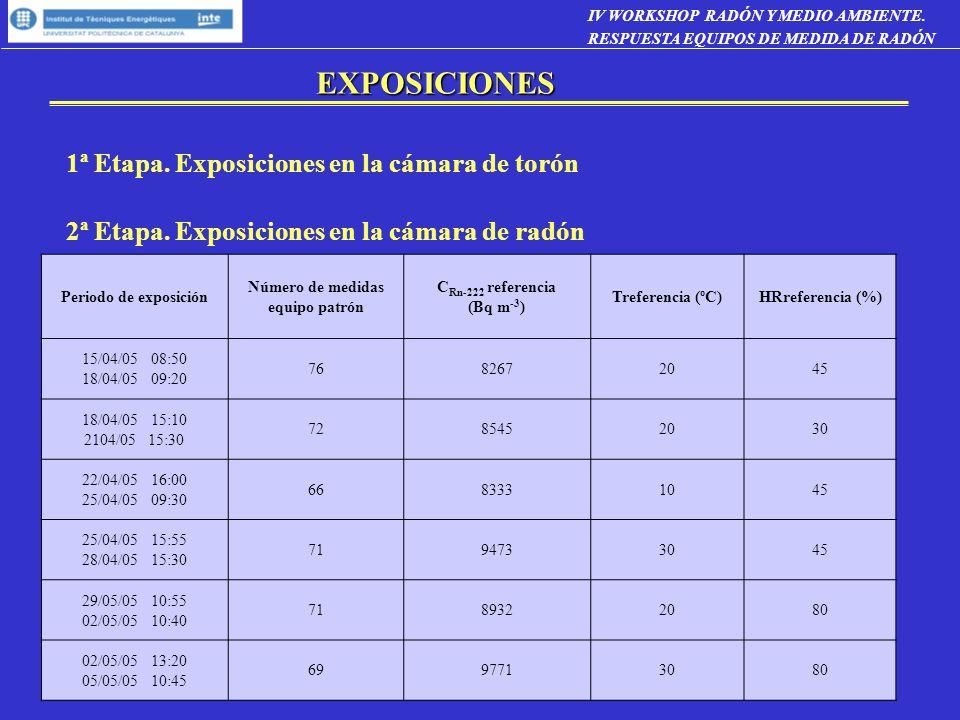 EXPOSICIONES 1ª Etapa. Exposiciones en la cámara de torón 2ª Etapa. Exposiciones en la cámara de radón Periodo de exposición Número de medidas equipo