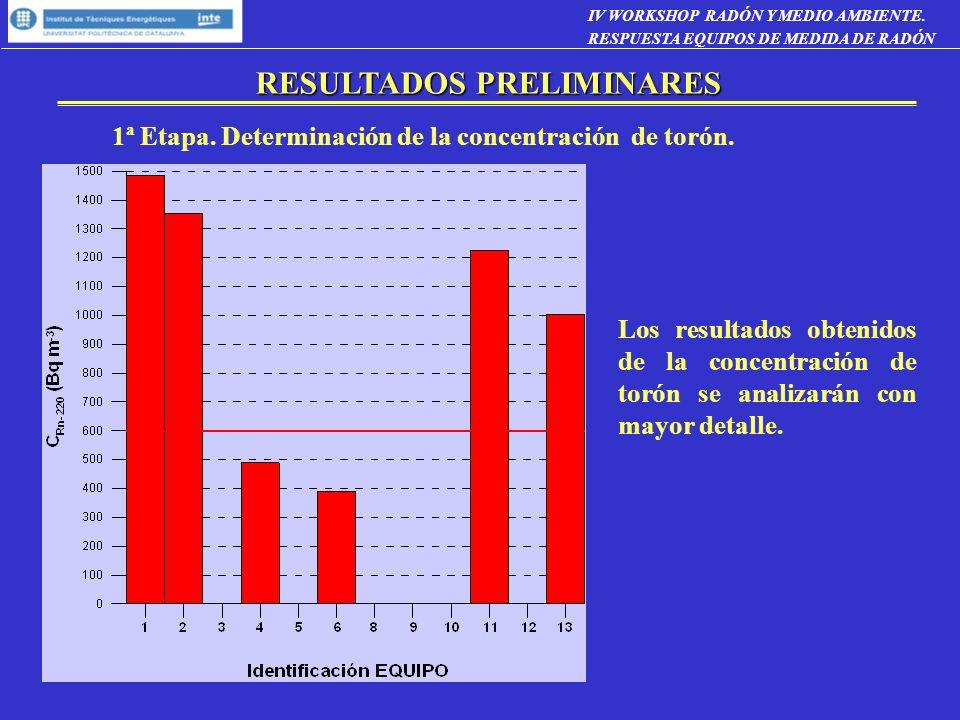 1ª Etapa. Determinación de la concentración de torón. Los resultados obtenidos de la concentración de torón se analizarán con mayor detalle. RESULTADO