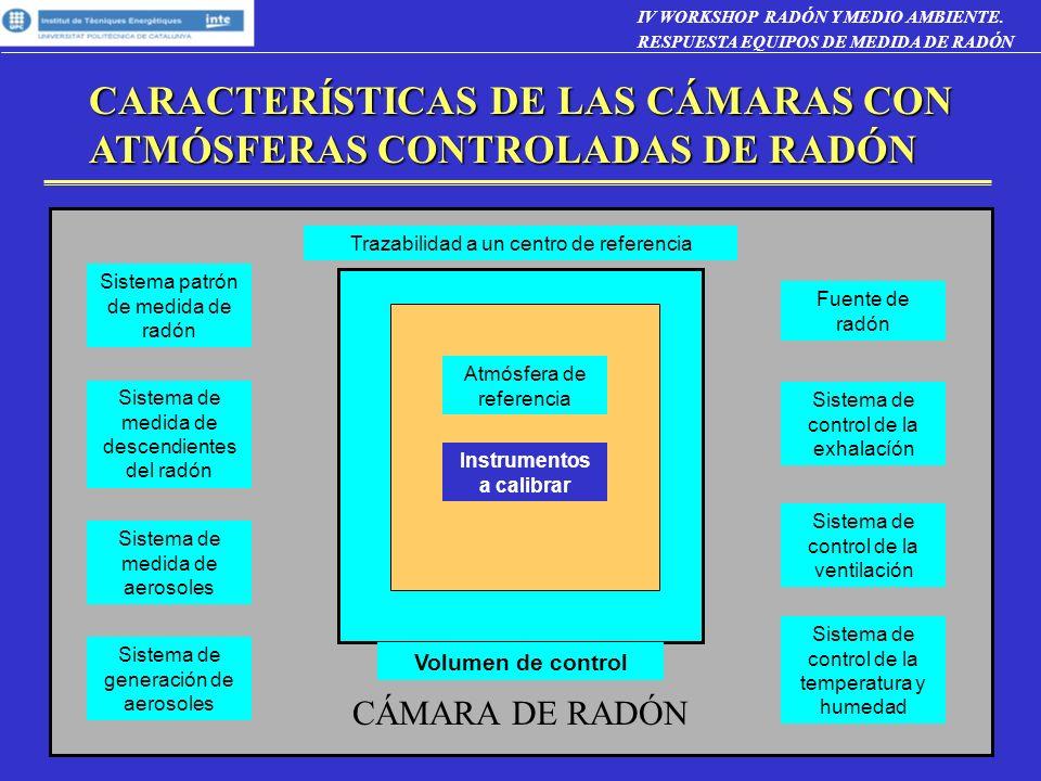 CARACTERÍSTICAS DE LAS CÁMARAS CON ATMÓSFERAS CONTROLADAS DE RADÓN Trazabilidad a un centro de referencia Sistema patrón de medida de radón Sistema de