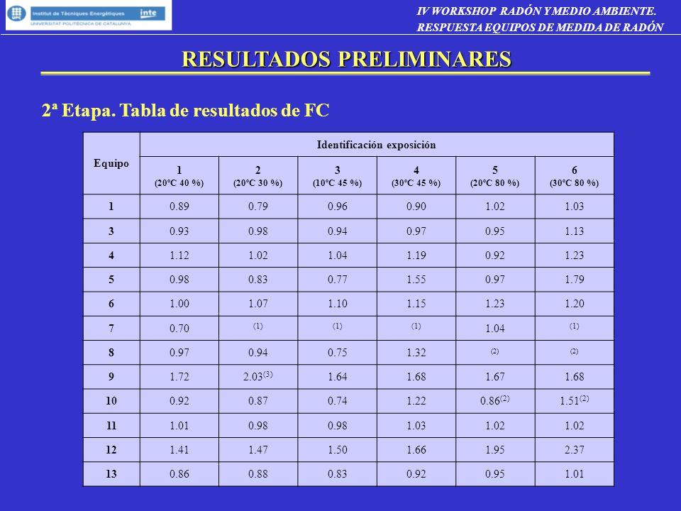 RESULTADOS PRELIMINARES 2ª Etapa. Tabla de resultados de FC IV WORKSHOP RADÓN Y MEDIO AMBIENTE. RESPUESTA EQUIPOS DE MEDIDA DE RADÓN Equipo Identifica