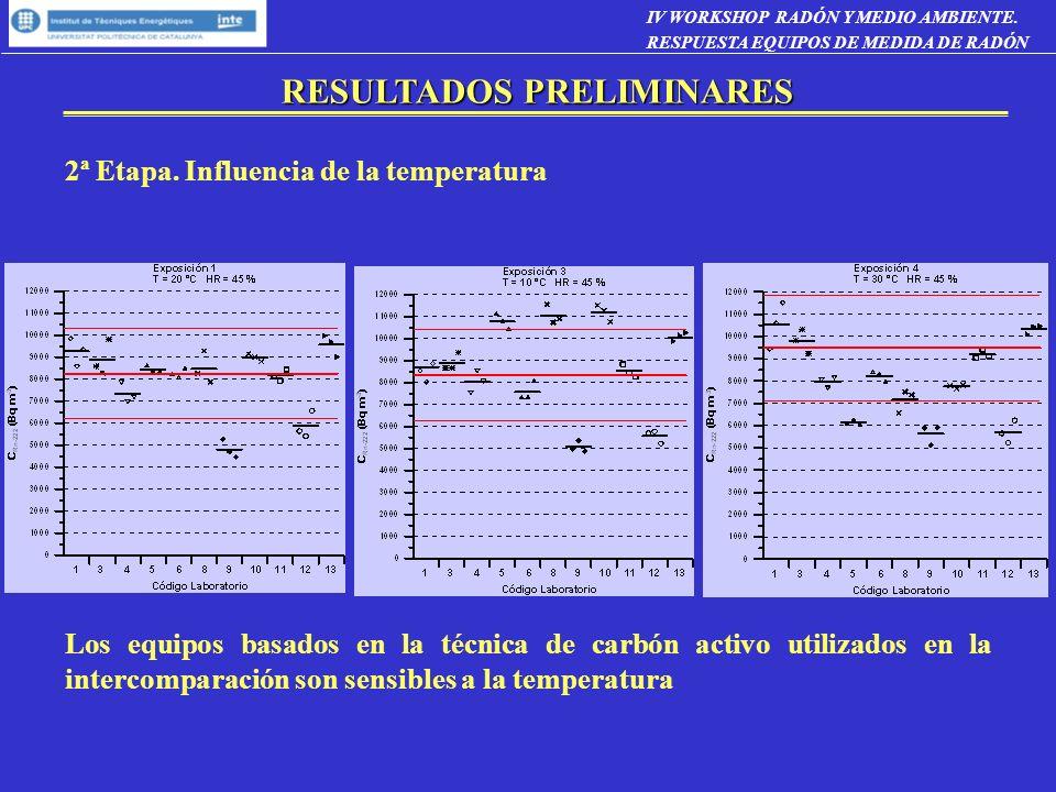 RESULTADOS PRELIMINARES 2ª Etapa. Influencia de la temperatura Los equipos basados en la técnica de carbón activo utilizados en la intercomparación so
